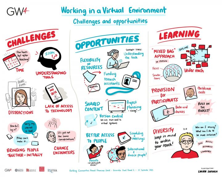 An illustration depicting the challenges, opportunities and learnings of building a research community in a virtual environment
